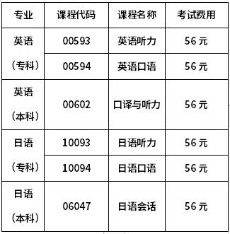 安徽大学自考英语、日语考核科目及费用