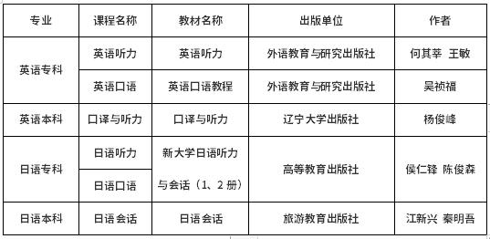 安徽大学自考英语、日语教材版本